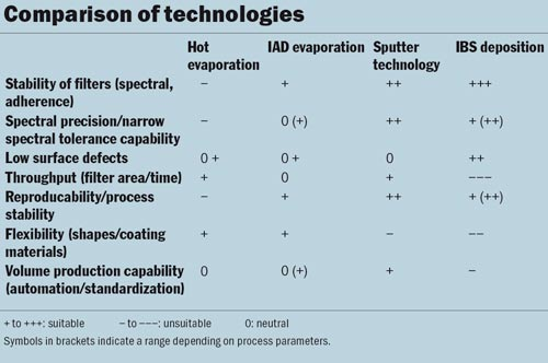 Comparison of technologies