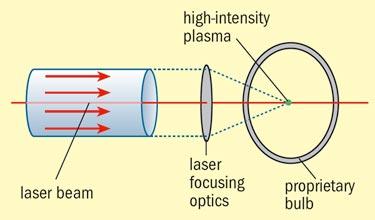 Laser-driven bulb technology