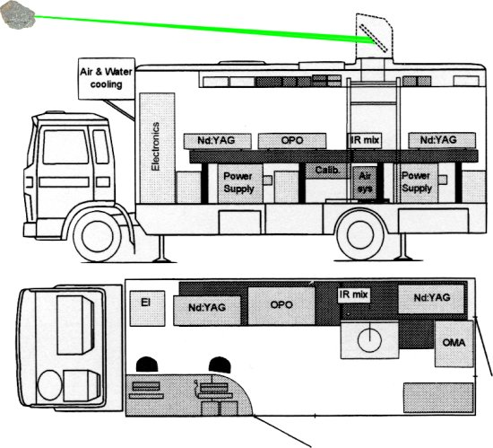 schematic of setup inside truck