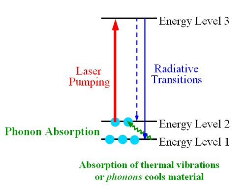 physics of cooling