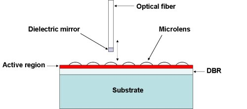 Fiber VCSEL with intracavity microlens