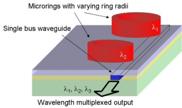 Multiplexing rings
