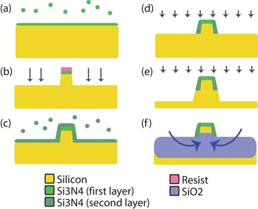 A new photonic platform