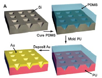Making moulded plasmonic crystals