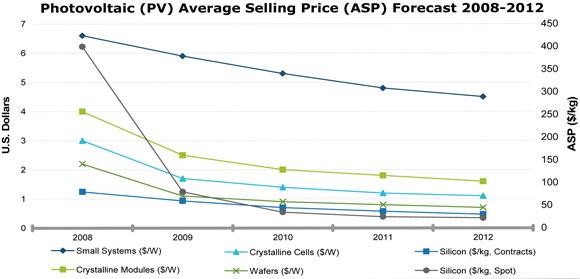 Price crash prediction