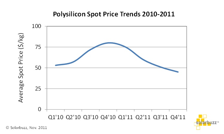 Solarbuzz: poly-Si price fluctuations