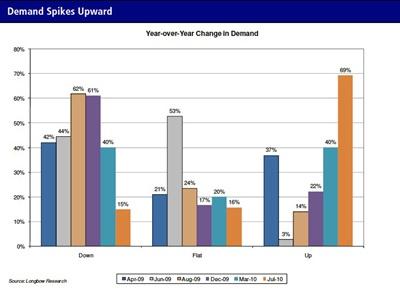 Demand spikes upward