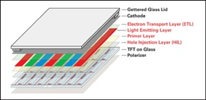 Dupont's solution phase OLED material set