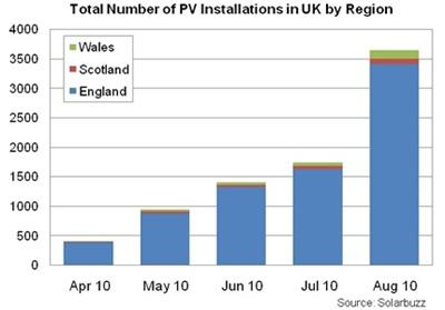 UK solar market