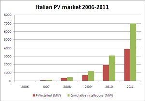 PV installations in Italy 2006-2011