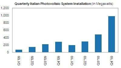 iSuppli's Italian PV figures