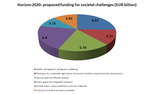 Societal challenges - proposed funding breakdown