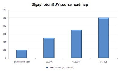 EUV source roadmap - Gigaphoton