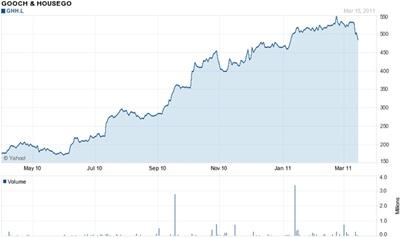Stock boom
