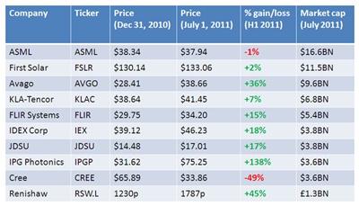 Photonics companies by market cap