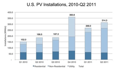 US PV installations Q1 2010 to Q2 2011