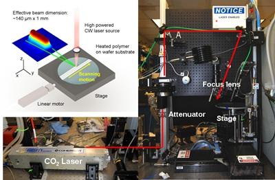 Laser spike annealing: experimental setup