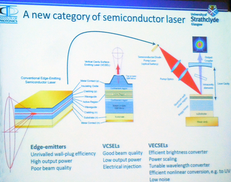 VECSELs are a new type of semiconductor laser giving higher brightness.