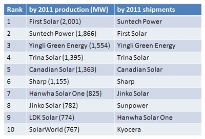 Top-ranked PV module firms in 2011