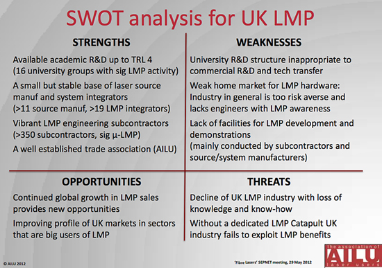 "UK could do better: AILU 's laser processing ""SWOT"" analysis."