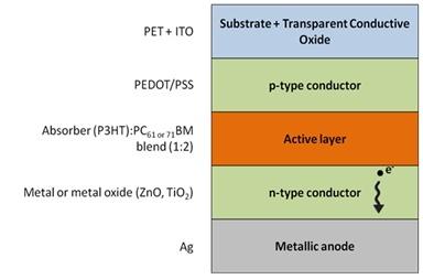 Organic PV cell: the basics