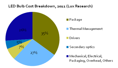 Going down: LED bulb prices will fall to $11.06 by 2020.
