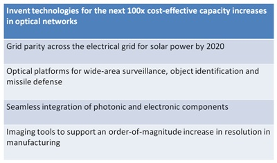 Harnessing Light 2: the grand challenges