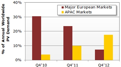 Year-end rush: PV market peaking in Q4, 2010-2012