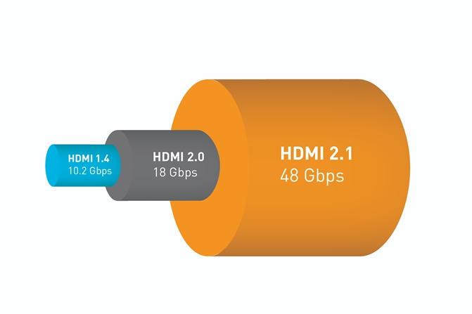 HDMI bandwidth evolution