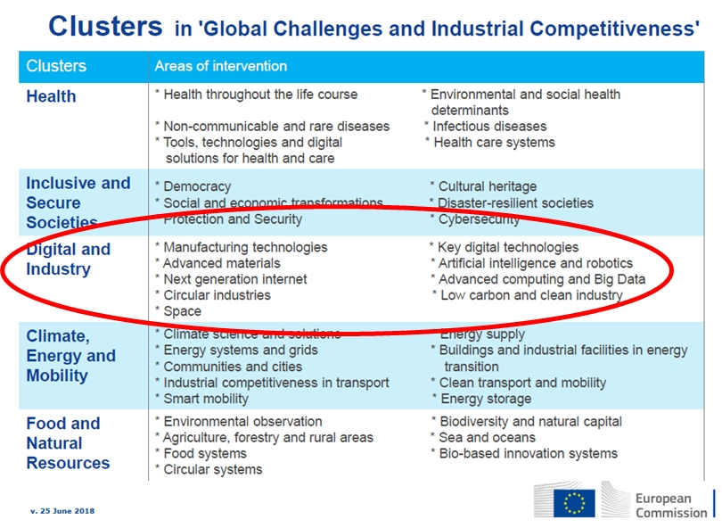 Digital and industry 'cluster' - but no mention of photonics