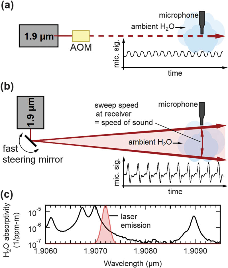Delivery of audible messages via photoacoustics. (Click for more information).