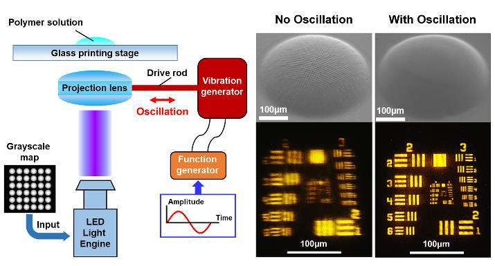 Optically smooth microlens array fabricated by oscillation-assisted 3D printing.