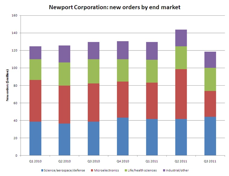 Newport's new order intake (click to enlarge)