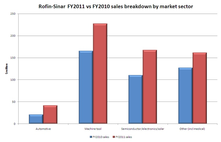 Rofin's FY2011 and FY2010 sales by sector (click to enlarge)