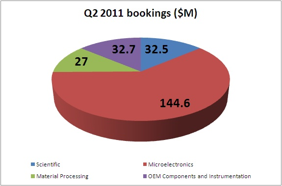 Coherent fiscal Q2 2011 bookings