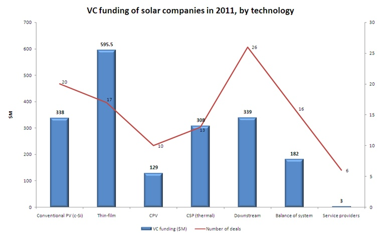 Solar VC funding in 2011 by technology type