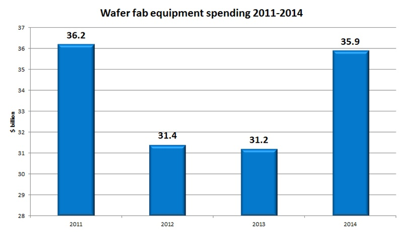 Gartner wafer equipment spending forecast