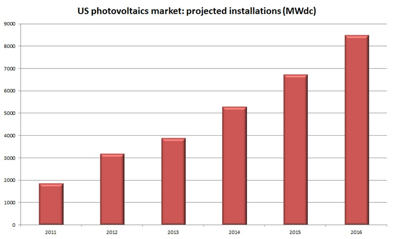 US photovoltaics installations: 2011-2016
