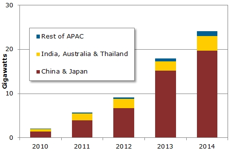 Market transition: the rise of the APAC region