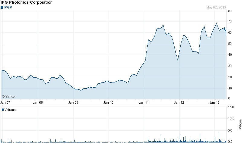 Long-term gain: IPG's stock price since 2007