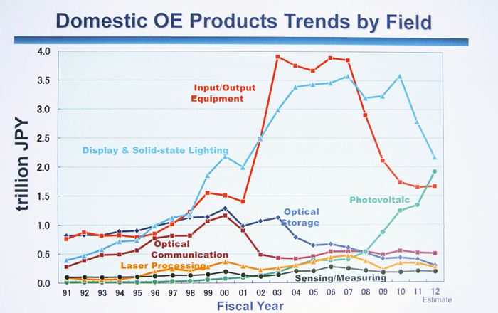 Long flat view: 20 years of optoelectronics production figures show little growth.