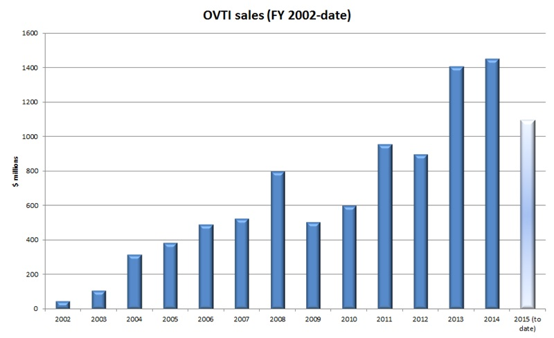OmniVision sales (past 13 years - click to enlarge)