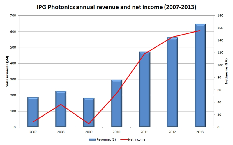 IPG revenues and profit: 2007-2013 (click to enlarge)