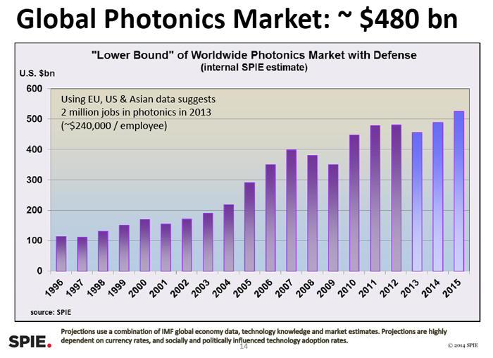 Upswing: SPIE's forecast for the global photonics industry.