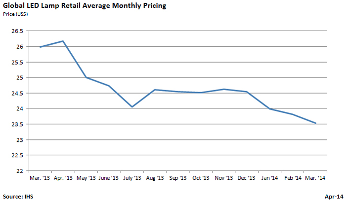 Slipping: global average LED lamp retail price.