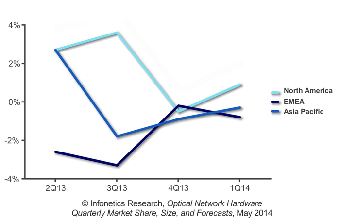 Optical network hardware 4-quarter rolling average growth rates.