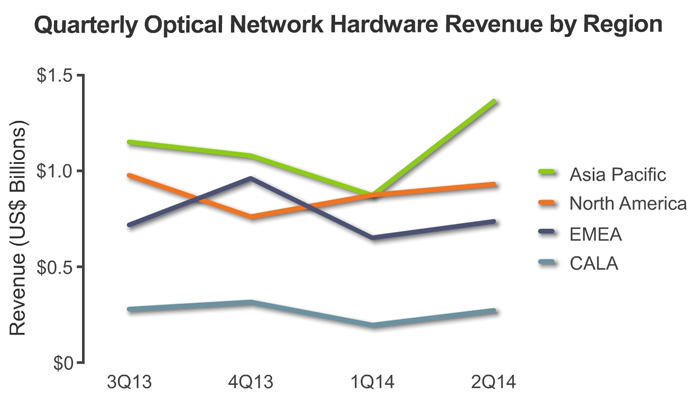 Ups and downs: Quarterly optical network hardware sales.