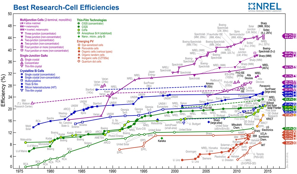 Latest NREL PV cell efficiencies chart (click to enlarge)