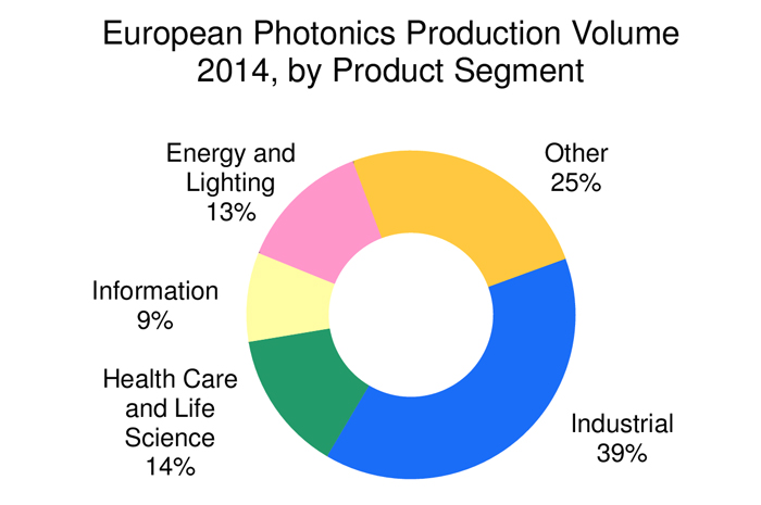 Photonics IT output struggled, while industrial, healthcare and components all improved.