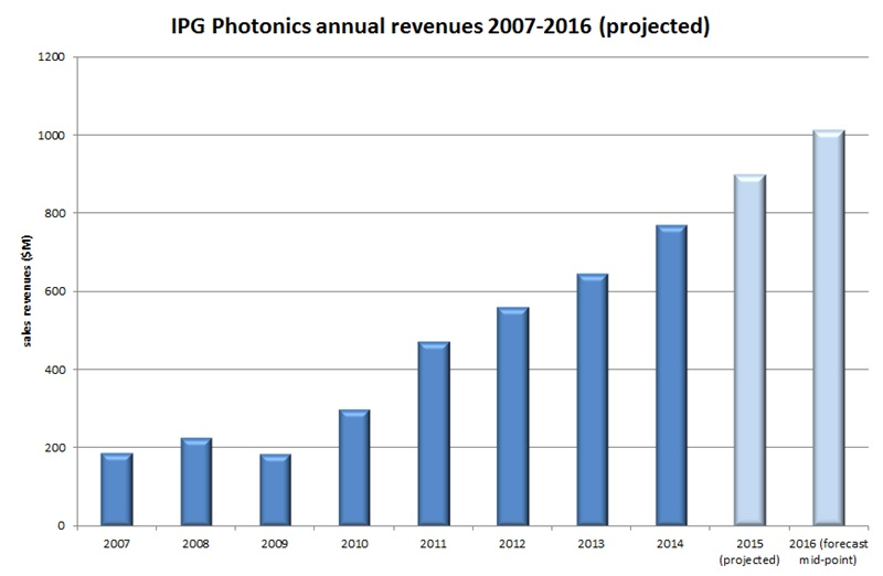 IPG sales: historic and projected (click to enlarge)